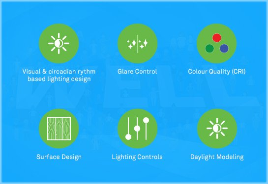 Wipro Lighting – Smart & Connected Lighting solutions for Human Wellness