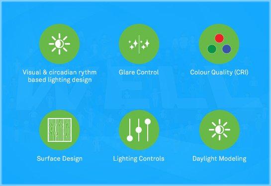 Wipro Lighting – LED Manufacturer in India - Smart
